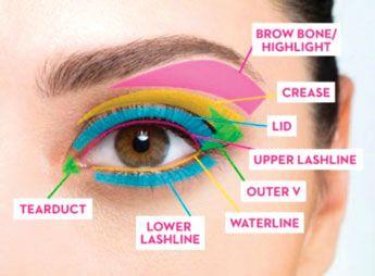 Detailed  eyeshadow application